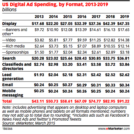 US digital ad spending by format