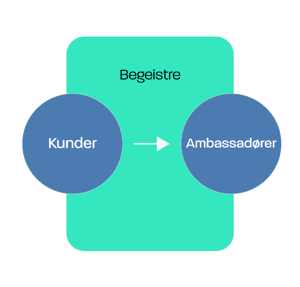 Inbound marketing modell: Begeistre