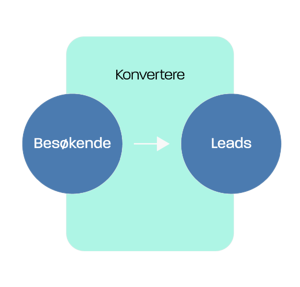 Inbound marketing modell: konvertere