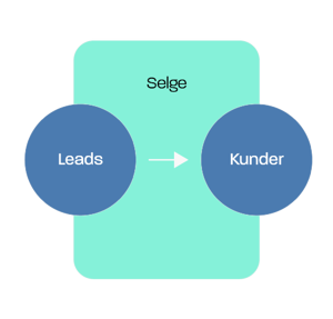 Inbound marketing modell: selge