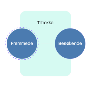 Inbound marketing modell: Tiltrekke