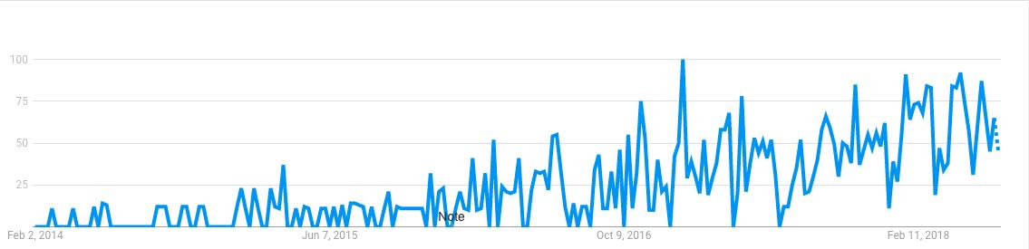 Populariteten til HubSpot i Norge